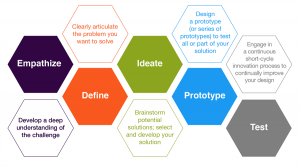 Design Thinking - Lisa Baxter